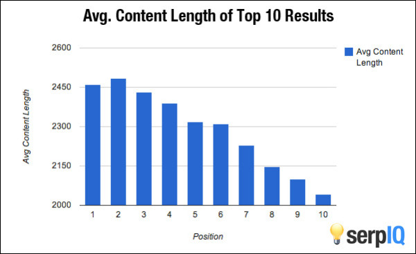 average-content-length-top-search-engine-positions