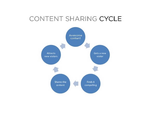 content-sharing-cycle